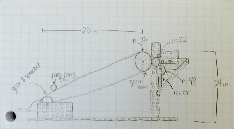 compound machine designs